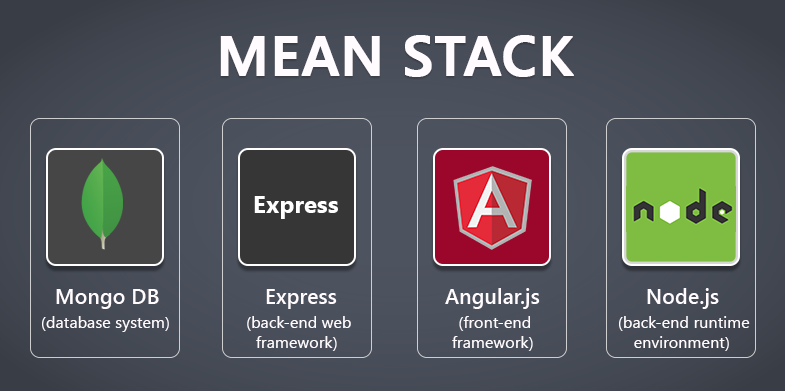 Future Of Web Based Application Has Already Arrived – MEAN STACK!!